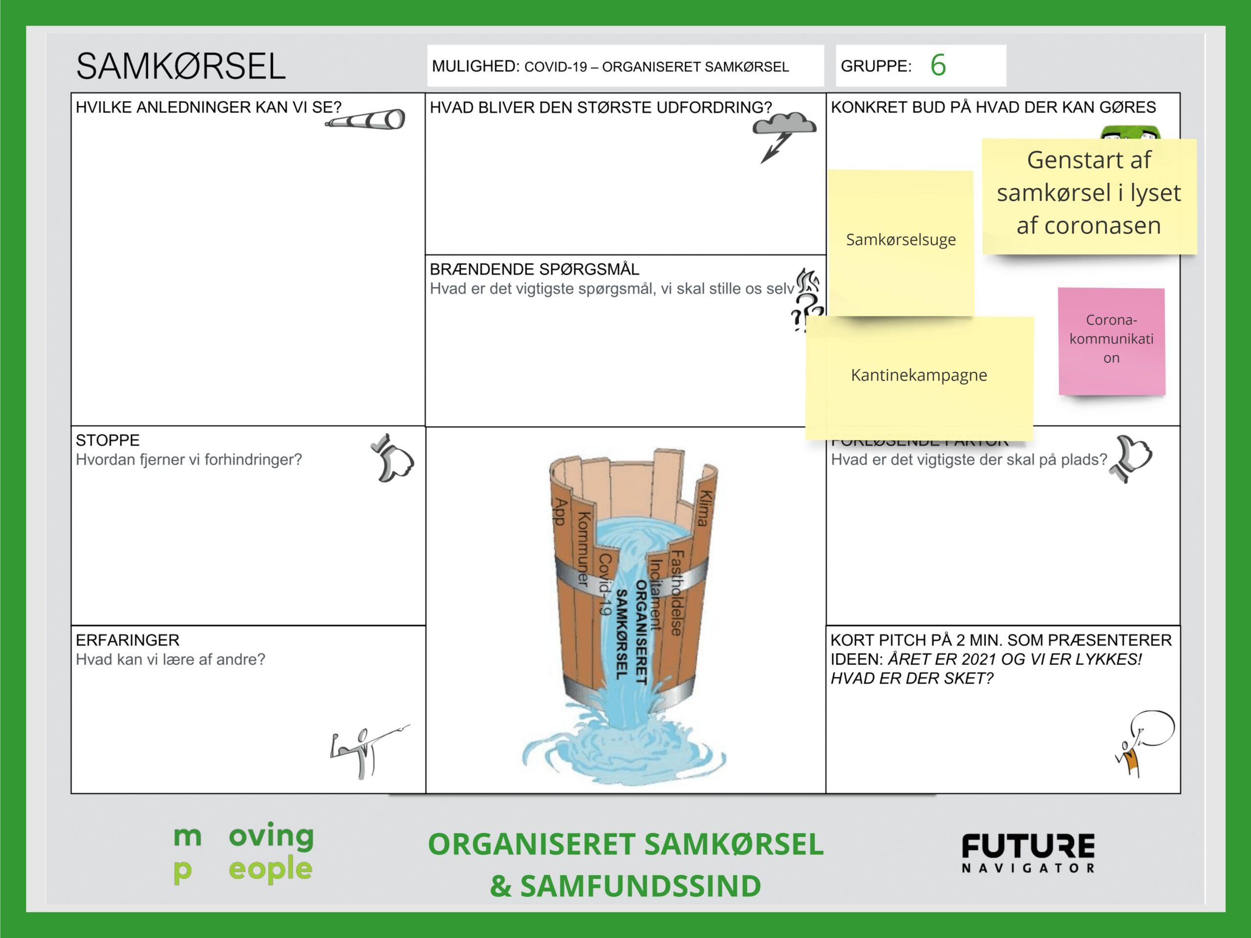 Gruppe 6 - Organiseret samkørsel og samfundssind - ORGANISERET SAMKØRSEL OG SAMFUNDSSIND